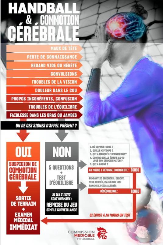 Affiche handball commotion cerebrale